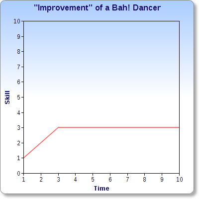 Some dancers, however, get to a basic level and stay there