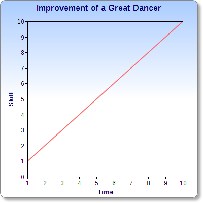 Great dancers continue to get better over time (in an ideal world of course)